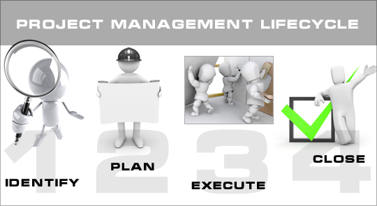pmo lifecycle